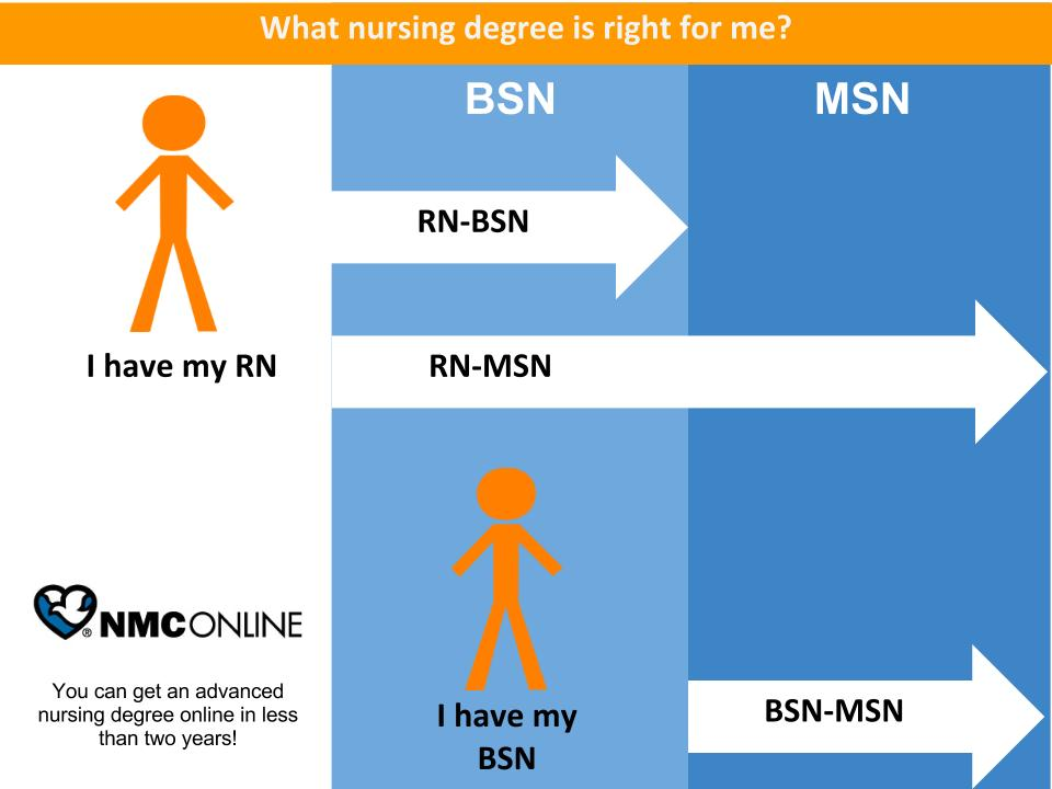 rn to bsn online